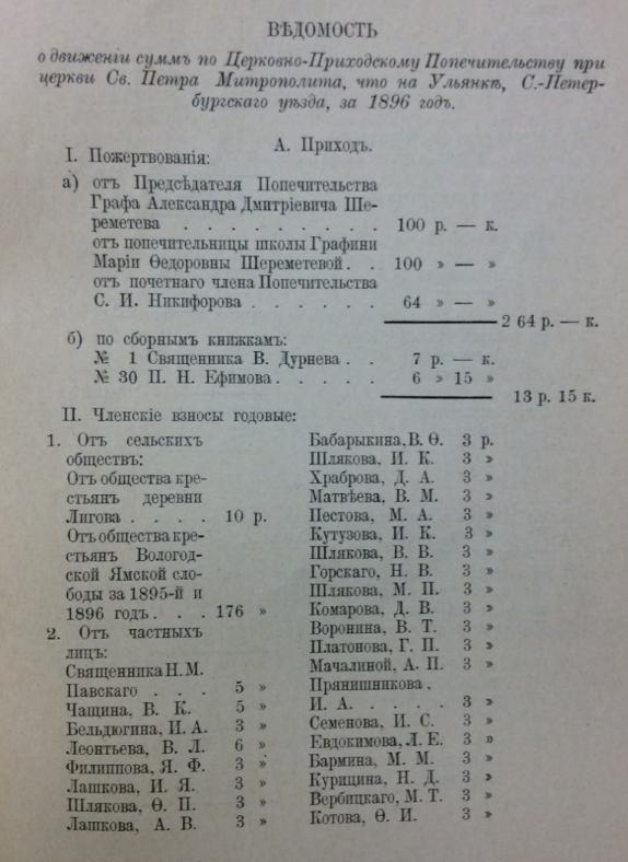 Отчеты церковно-приходского попечительства при церкви св. Петра Митрополита